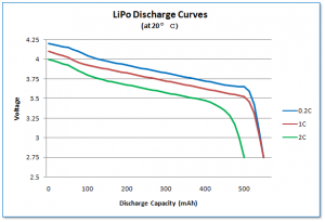 LiPo discharge curves