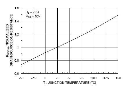 Rds(on) vs junct temp